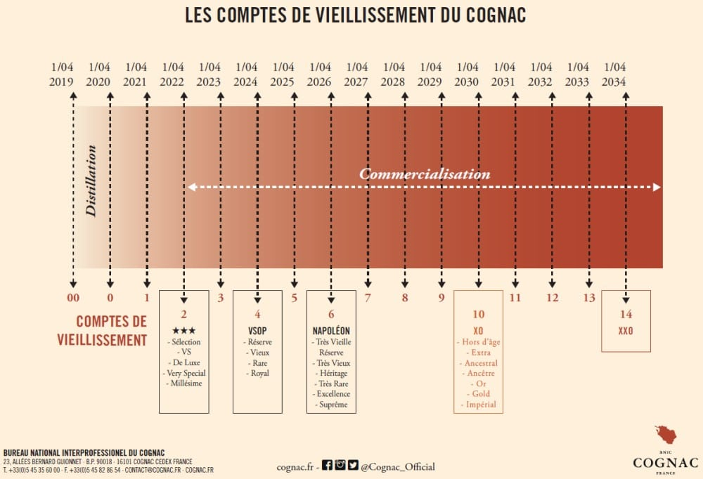 Exemple de compte de vieillissement du cognac