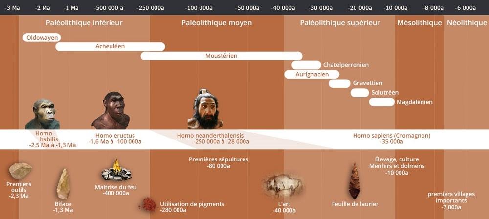 Frise chronologique de la préhistoire